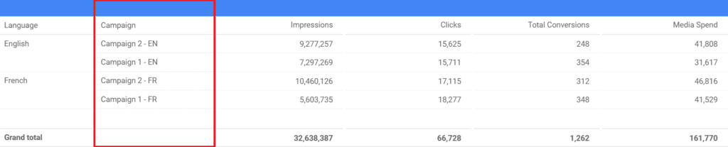google data studio campaign data table with a column highlighted