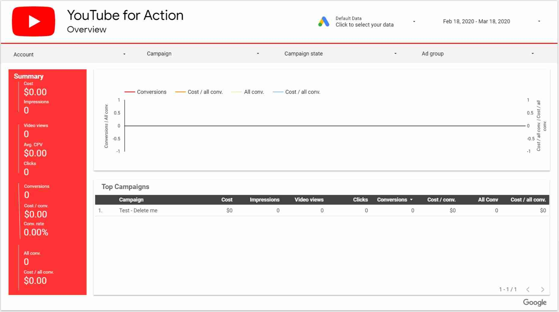 youtube dashboard in google data studio