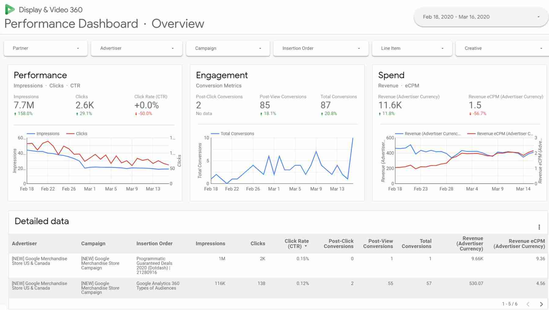 display and video 360 performance dashboard