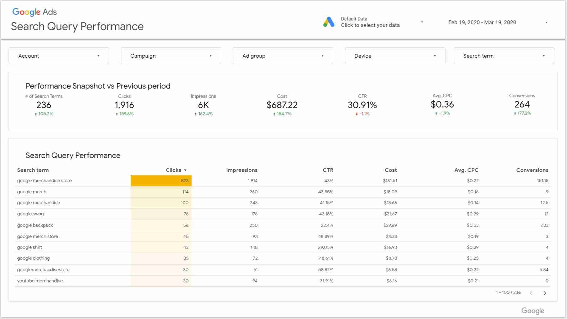 data studio templates for search query performance