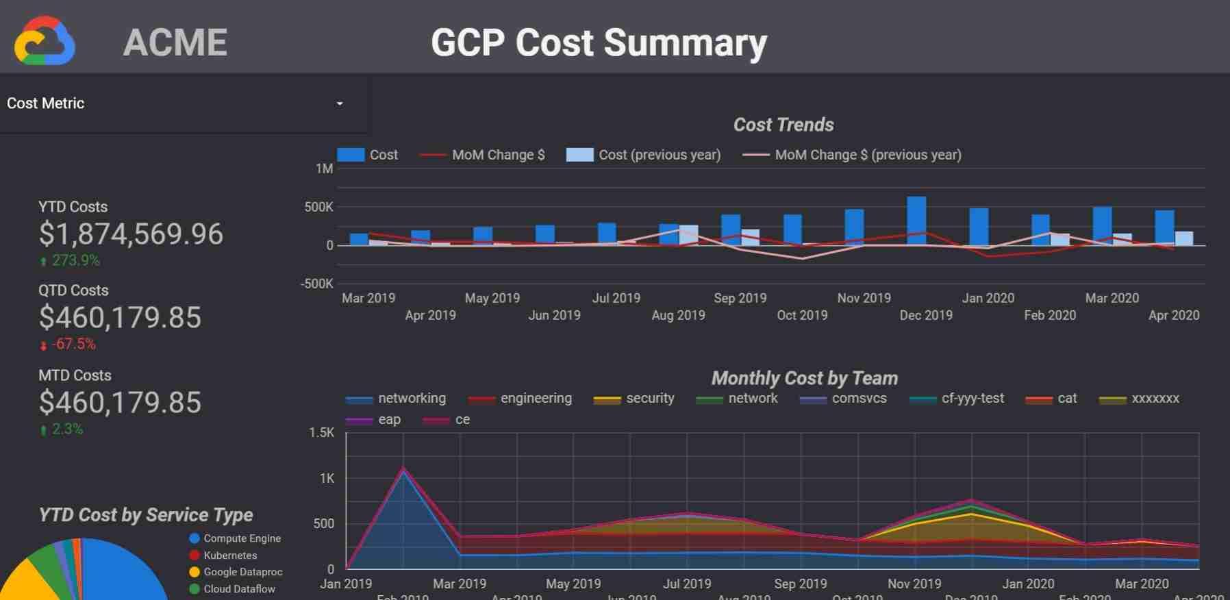 gcp cost summary dashboard in dark