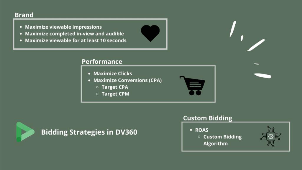 bidding strategies in dv360