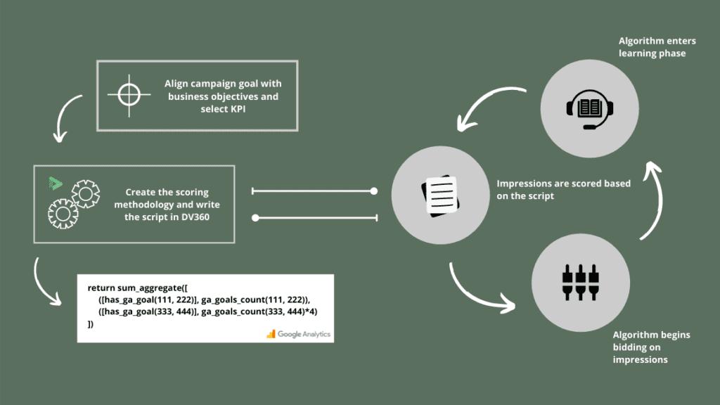 the entire custom bidding process in dv360