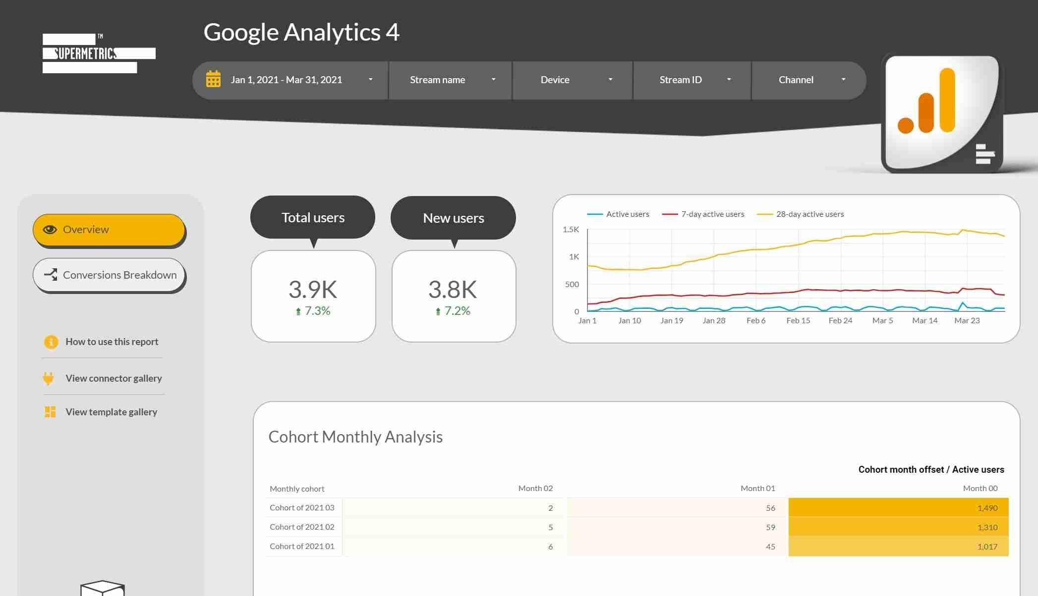 Supermetrics Google Analytics 4 Template